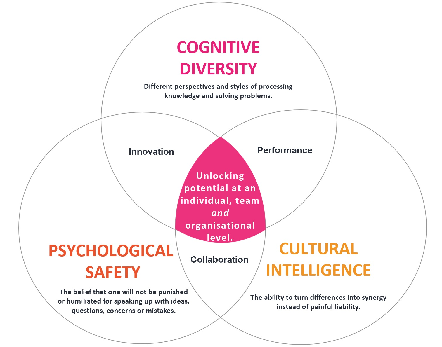 Cultural intelligence, psychological safety, cognitive intelligence