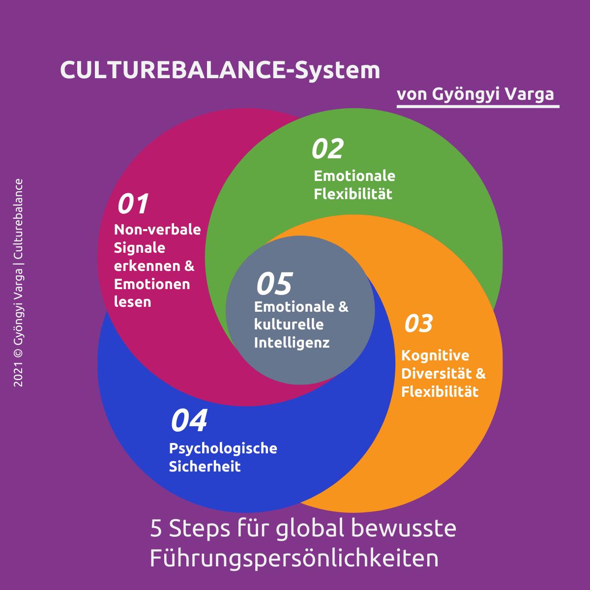 Culturebalance-System von Gyöngyi Varga